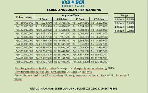 Tabel Angsuran Pinjaman Bca Jaminan Bpkb Panduan Bank