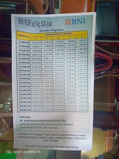 Pinjaman Kur Bni Syariah 2020, Tabel Kur Bank Bni 2020 20 ...