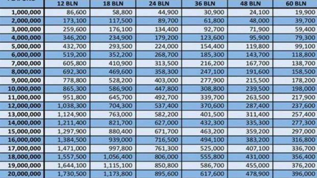 Tabel kredit bri 2020
