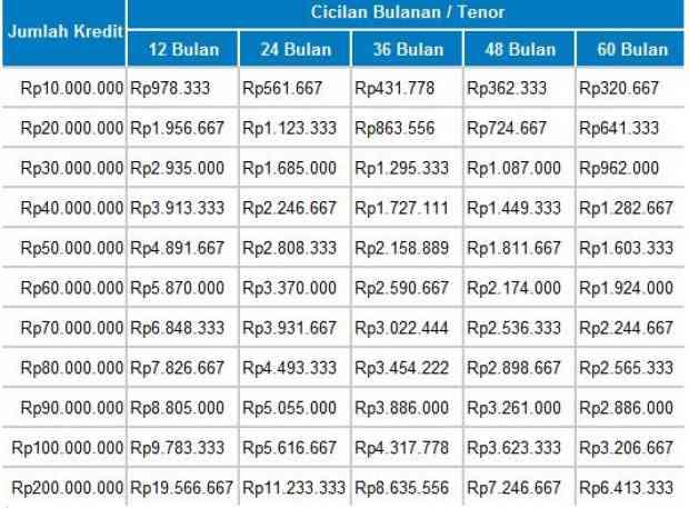 tabel pinjaman tanpa agunan bri