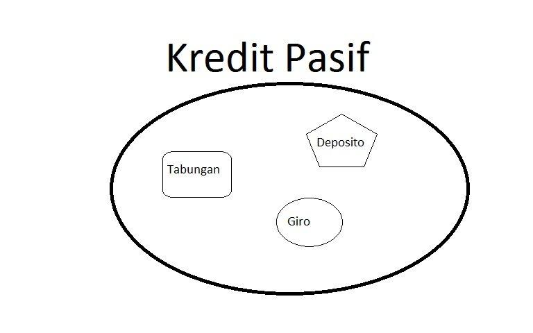 contoh atau jenis kredit pasif dalam kegiatan perbankan