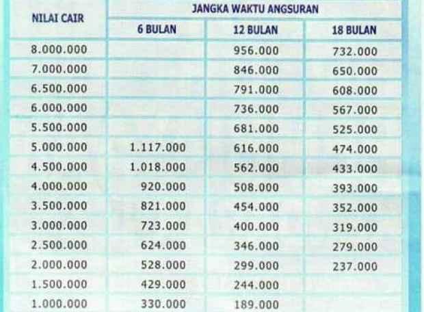 tabel pinjaman kta permata