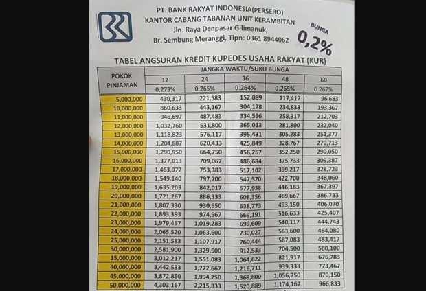 Tabel Angsuran Kur Bri 2021 Plafon 50 Juta Bunga 0 2