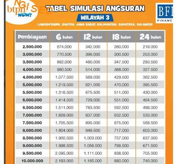 Syarat Pinjaman Btpn Wow 2021 Panduan Bank