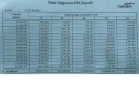tabel pinjaman bank mandiri kta