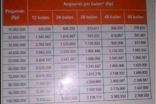 Tabel Pinjaman Bni Untuk Karyawan 2021 Panduan Bank