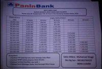 Pinjaman bank panin jaminan sertifikat rumah